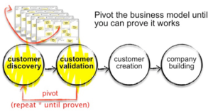 Business Model Iteration
