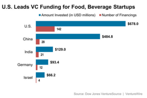 VC Funding for Food & Beverage Startups