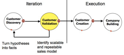 Customer Development Models