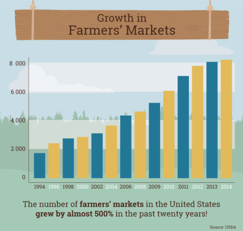 growth-in-farmers-markets